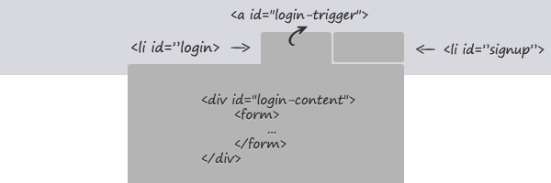 drop-down-login-html-markup